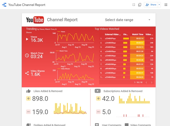 Youtube channel report