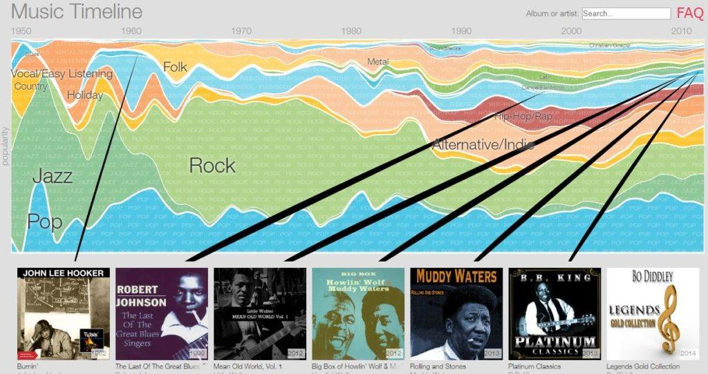 music timeline appspot